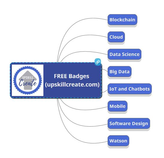 badges mindmap