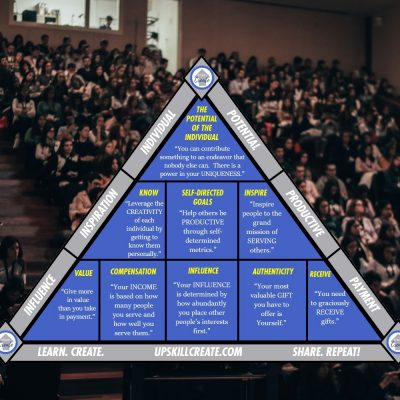 The Potential Pyramid